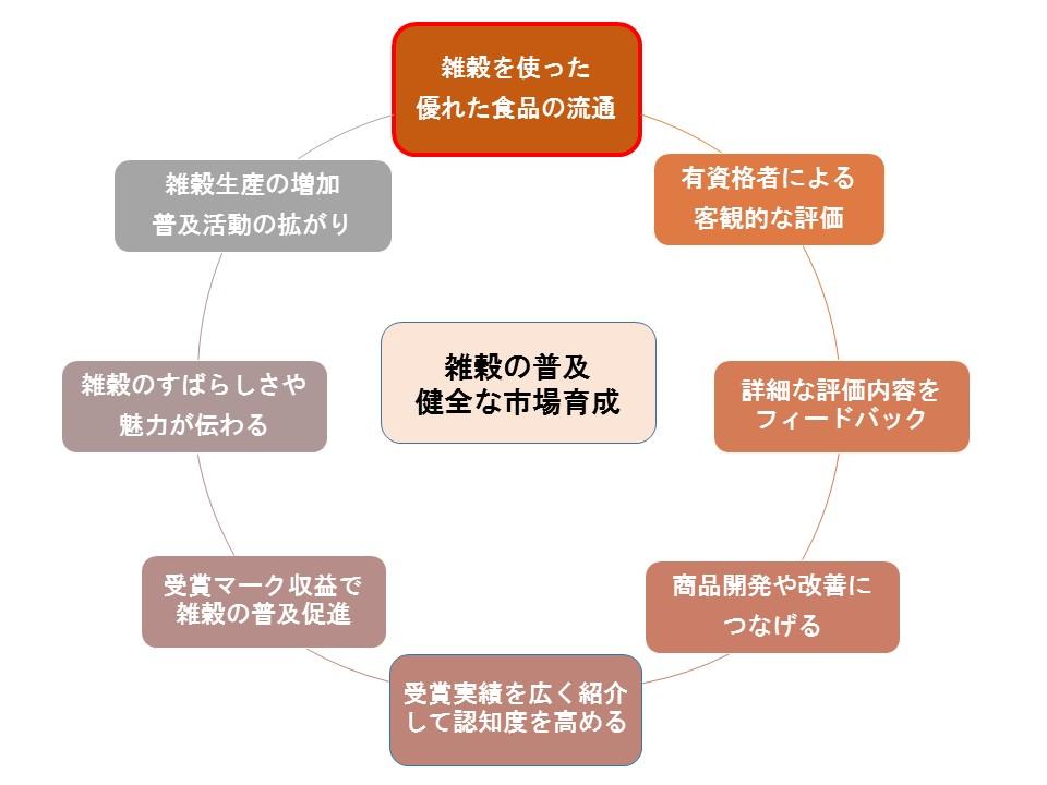 日本雑穀アワードの仕組み